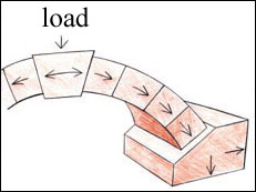 the load at the top of the key stone makes each stone on the arch of the  bridge press on the one next to it  this happens until the push is applied