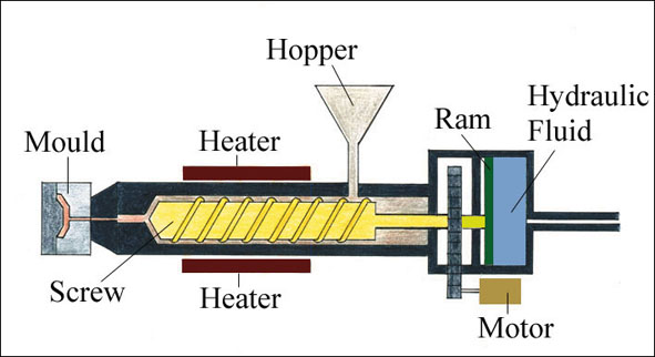 the image below shows an an injection moulding machine